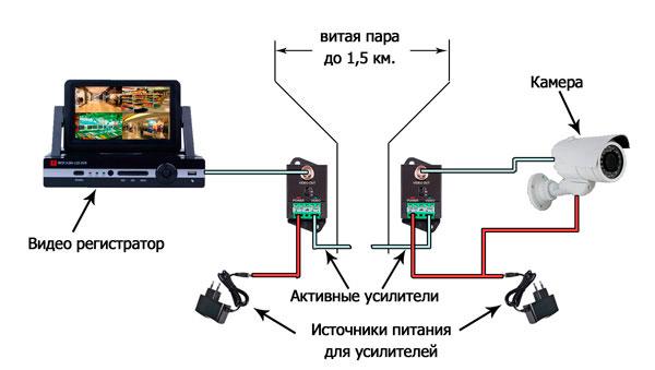 активные усилители на кабеле видеонаблюдения
