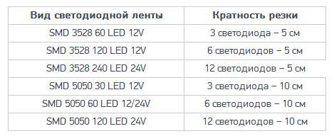 как можно отрезать светодиодную ленту правильно