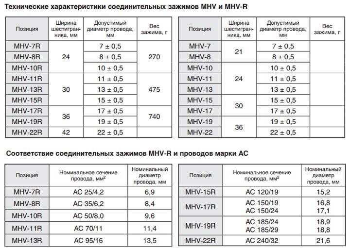 размеры и технические данные соединительных цанговых зажимов для ВЛ-10кв