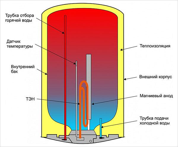 как водонагреватель устроен внутри