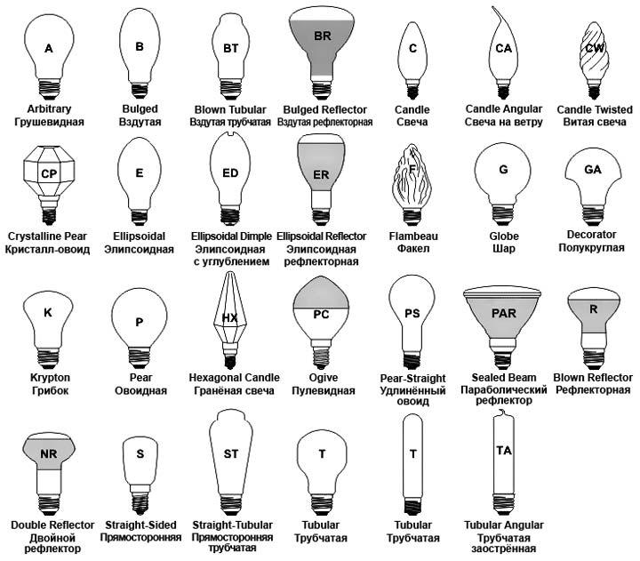 обозначения маркировки колб и форм лампочек