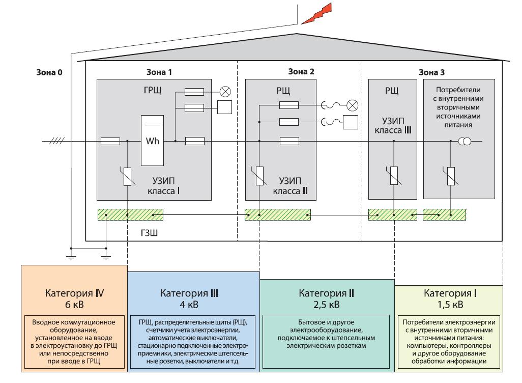 Распределение УЗИП по зонам защиты