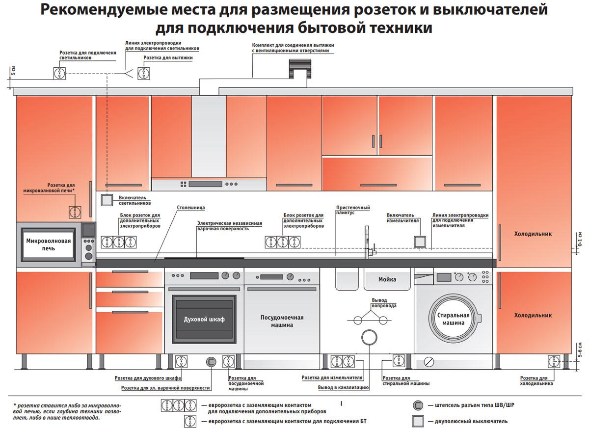 расстояния и места размещения розеток на кухне высота установки схема