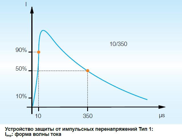 Форма импульса 10/350 мкс
