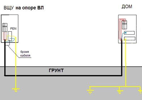 схема заземления оболочки кабеля на вводе в дом