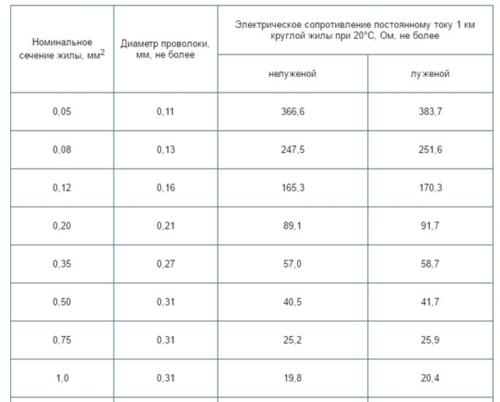 Таблица 3. Параметры провода ПВ-3