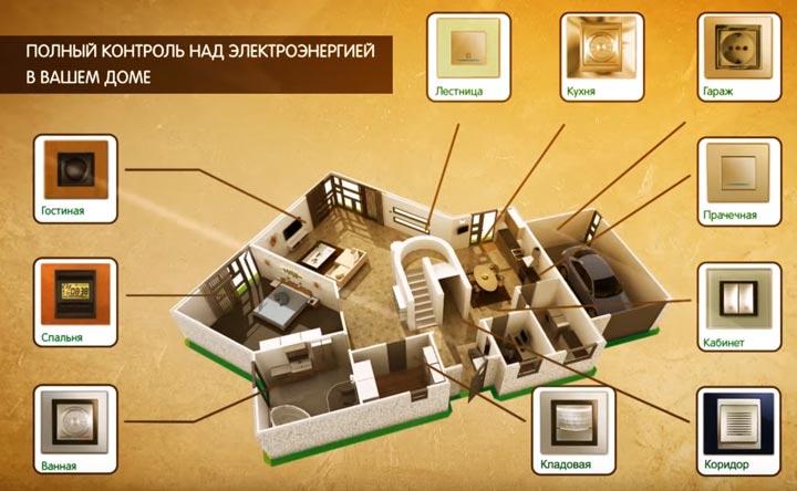 применение розеток и выключателей Unica в комнатах