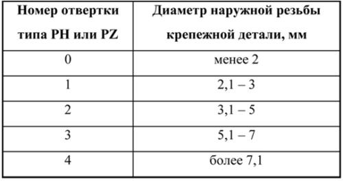Классификация типов отверток по размерам крепежей