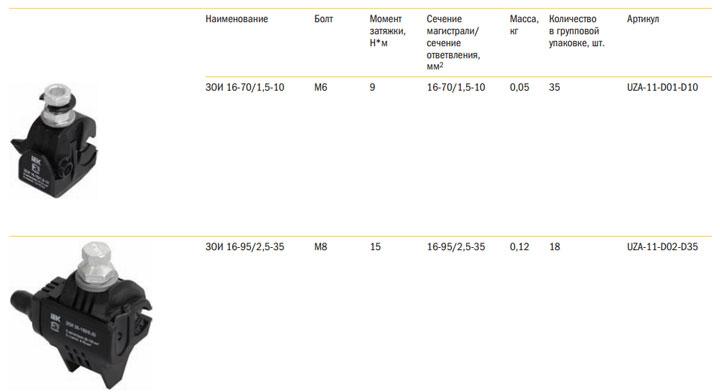 технические характеристики зажимов ЗОИ 16-95, 16-70 от IEK