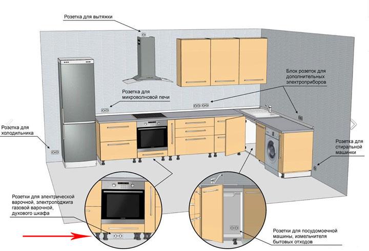 расположение и расстояния для розеток на кухне