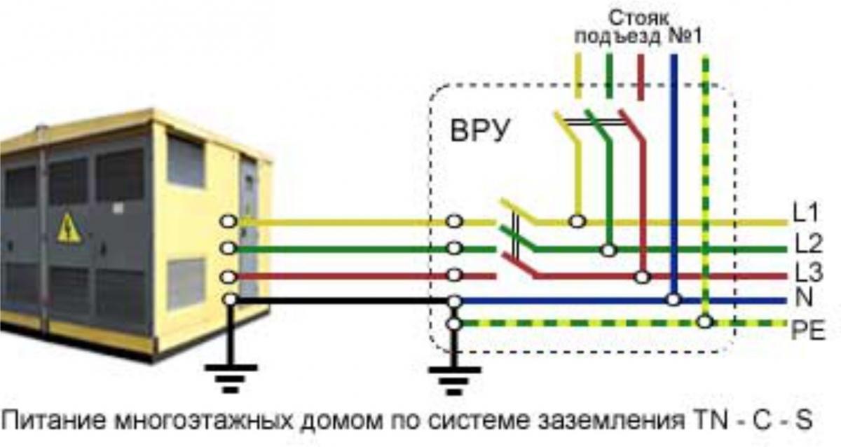 Система заземления TN-C-S