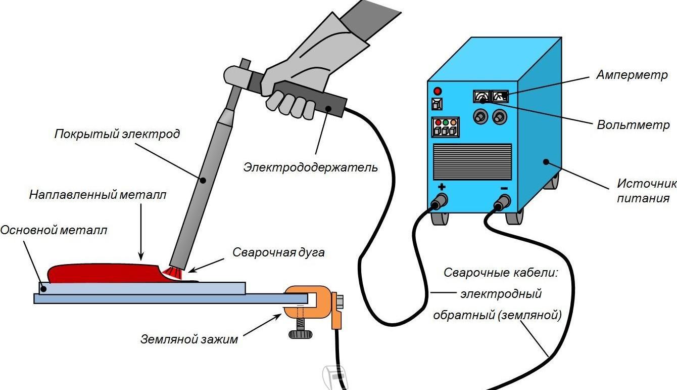 Как варить электросваркой: процесс