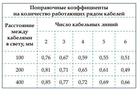 поправочные коэффициенты для кабеля СПЭ