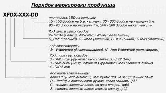 расшифровка названий светодиодных лент