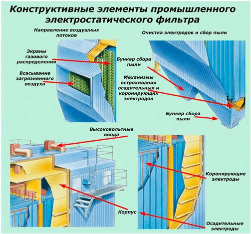 Устройство промышленного электростатического фильтра