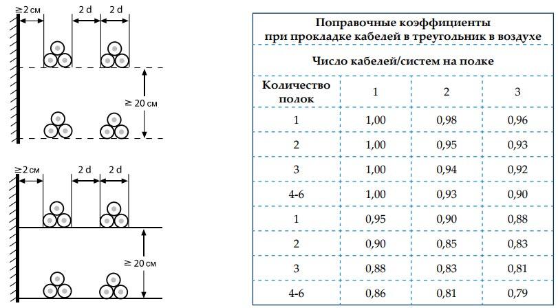 поправочные коэффициенты для кабелей с изоляцией из сшитого полиэтилена
