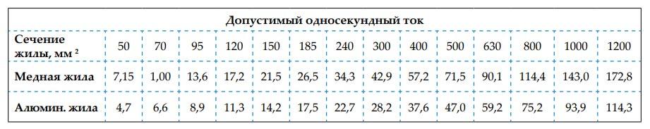 допустимый ток КЗ для КЛ-6-10-35кв