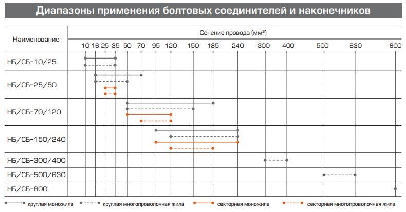 таблица подбора болтовых наконечников и гильз