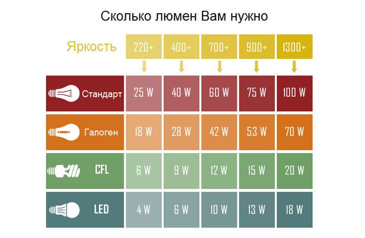 таблица светового потока для разных ламп