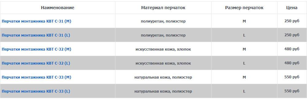 цена и стоимость перчаток КВТ С-31,32,33 в интернет магазинах
