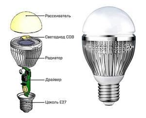 Светодиодные лампы для дома: как выбрать