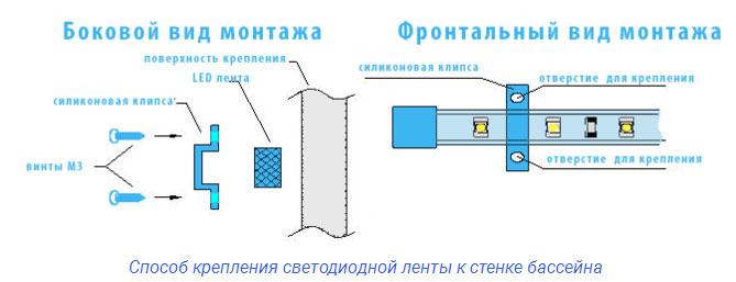 схема закрепления влагозащищенной светодиодной ленты в фонтане