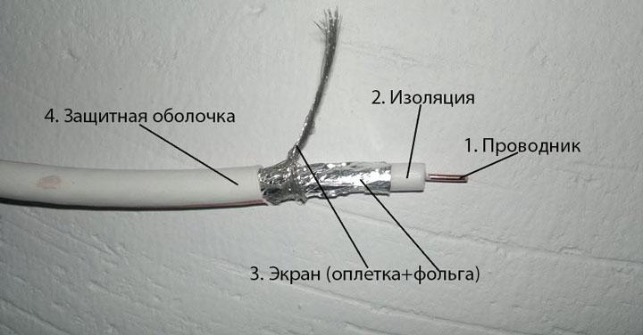 из чего состоит коаксиальный кабель