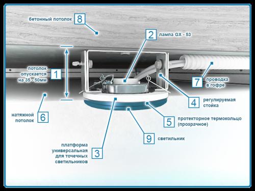 Крепление точечных светильников к потолочной конструкции достаточно сложное, но надежное