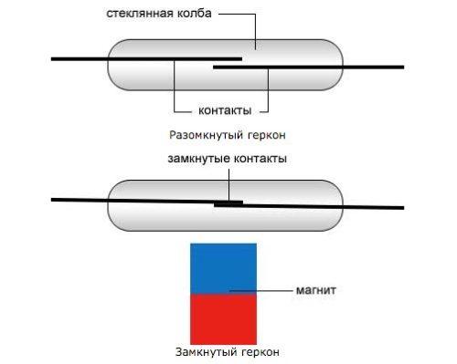 В правой части магнит подносится к геркону, магнитное поле переключает контакты.