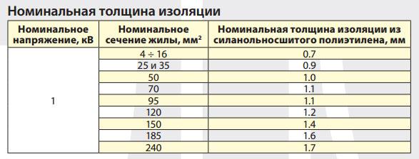 номинальная толщина изоляции кабелей 0,4кв СПЭ