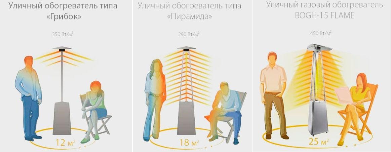 сравнение уличного газового обогревателя пирамидка и грибок