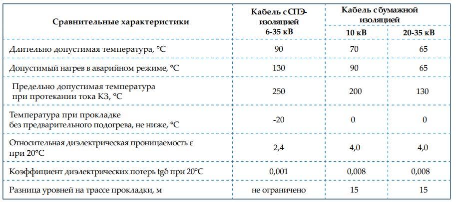 сравнительные характеристики кабелей с СПЭ изоляцией и с бумажной изоляцией