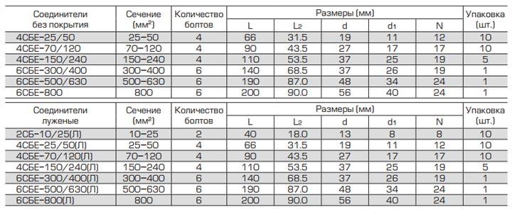 данные для соединителей СБЕ размеры