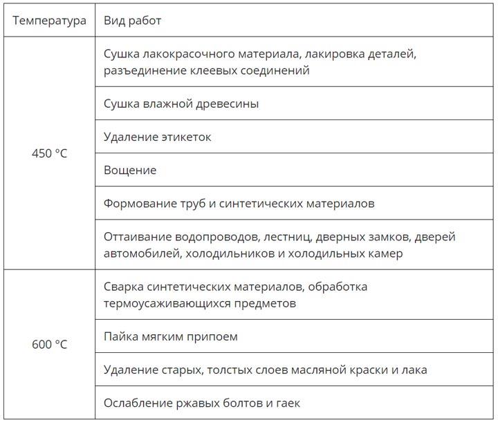 виды работ при разных температурах для строительного фена
