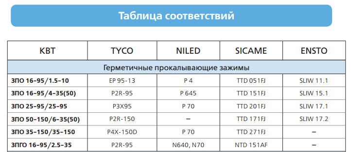 сравнение и маркировки аналогов прокалывающих зажимов СИП разных производителей