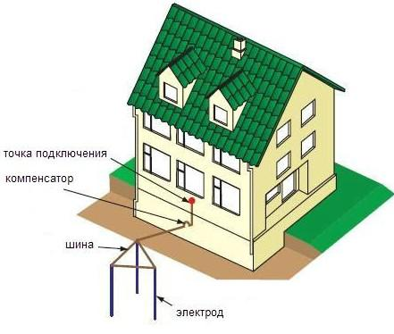 Надежное заземление в загородном доме