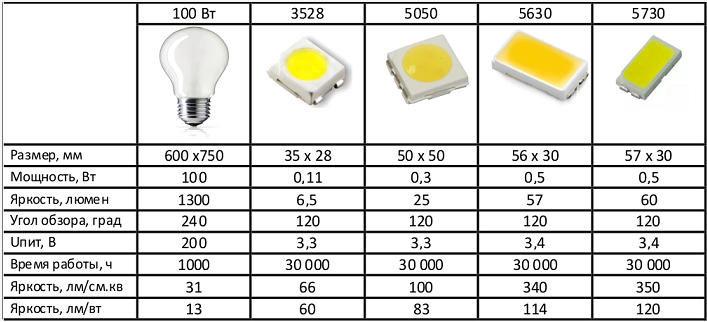 сравнение световых потоков от разных светодиодных лент