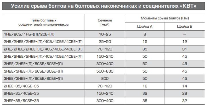 таблица моментов заятжки для срыва головки болтовых наконечников