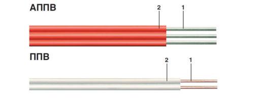 Провода с алюминиевой и медной однопроволочной жилой
