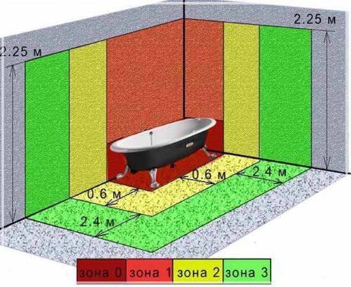 Разделение ванной комнаты на зоны