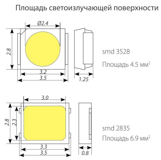сравнение светодиодной ленты SMD2835 и SMD3528