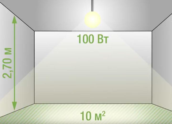 уровень освещенности комнаты