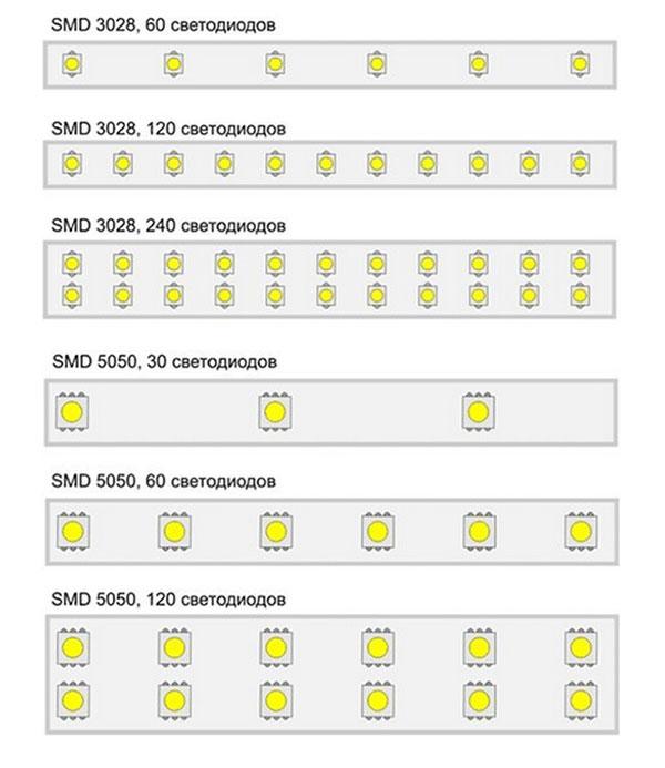 светодиодные ленты на разное количество светодиодов