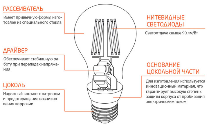 из чего состоит филаментная лампочка