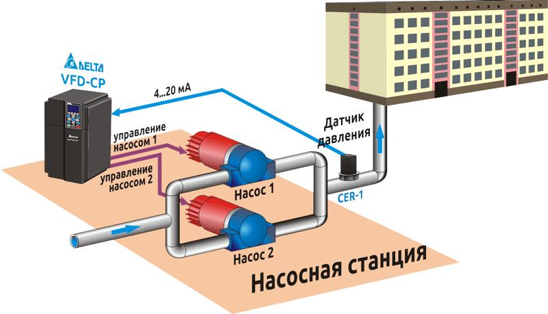 Использование частотного преобразователя для поддержания напора в трубопроводе