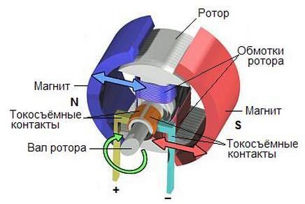 генератор тока