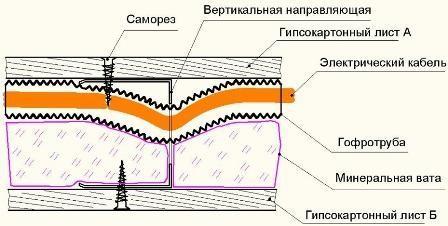 Пример прокола саморезом провода и гофрированной трубы