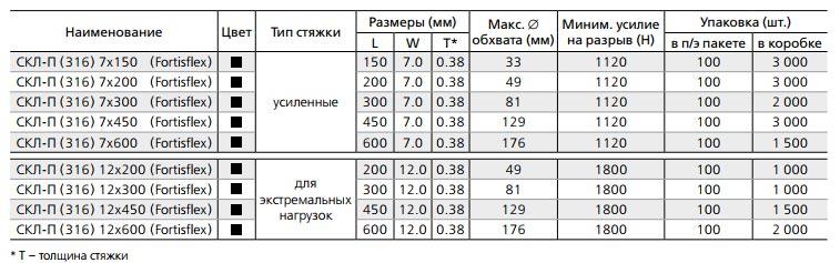таблица характеристик стяжек СКЛ-П 316