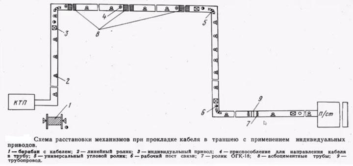 условная схема трассы КЛ-6кв из сшитого полиэтилена