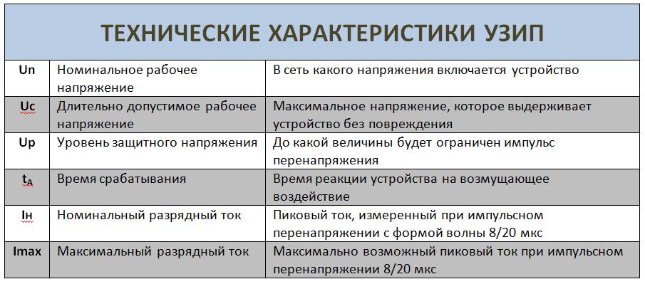 Технические характеристики УЗИП